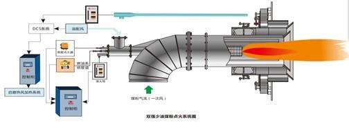 双强少油煤粉点火系统